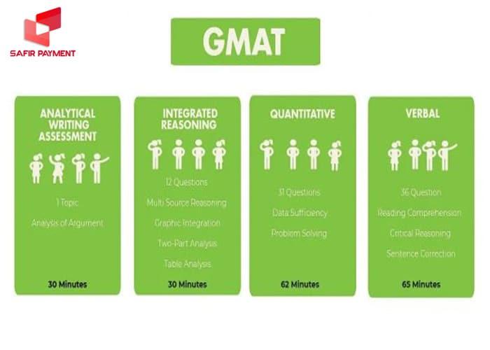 تفاوت آزمون GRE و GMAT